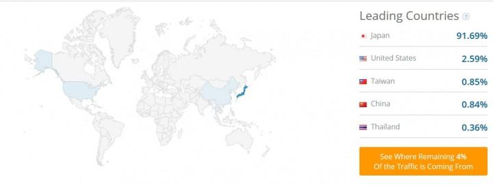 他サイトの国別アクセス割合