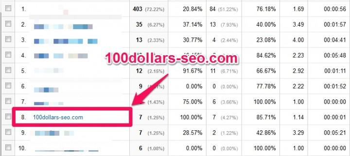 100dollars-seo.comはリファラスパム