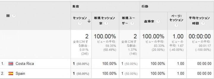 success-seo.comは多国からアクセスしてくる