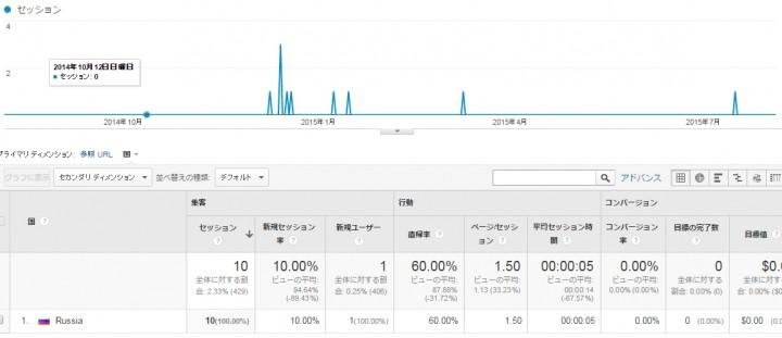 forum.topic○○.darodar.com