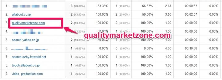 qualitymarketzone.comはリファラスパム