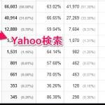 Yahoo検索が暗号化され始めた現状のキーワード検索の記録はどうなった?