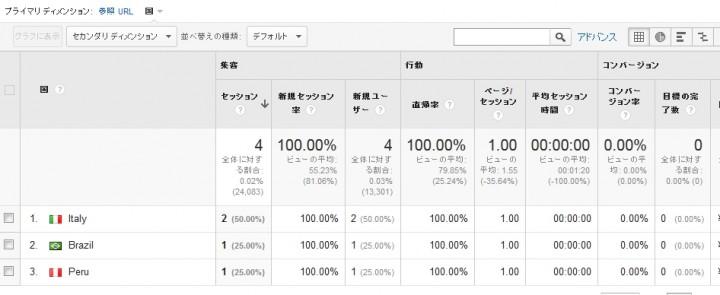 rankings-analytics.comのアクセス記録の国