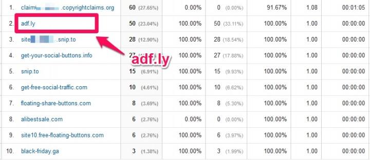 adf.lyというアフィリエトリンクを踏ませるリファラスパム!