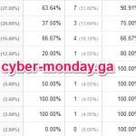 cyber-monday.gaはリファラスパム!サイバーマンデーの為のスパム行為なのか?