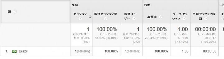 top1-seo-service.comのアクセスしてくる国