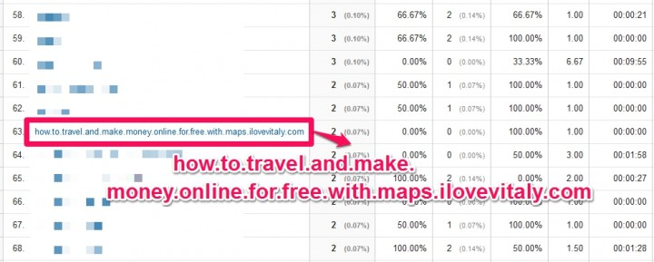 how.to.travel.and.make.money.online.for.free.with.maps.ilovevitaly.comというキーワードスパム!