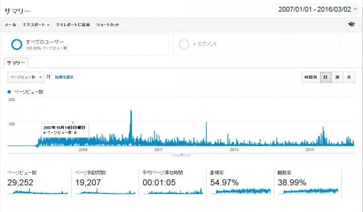 2007年からのGoogleアナリティクスのデータ