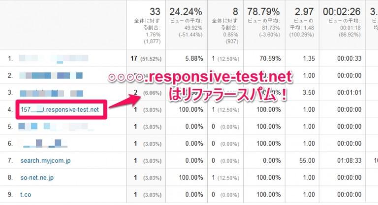 responsive-test.netはリファラスパム!