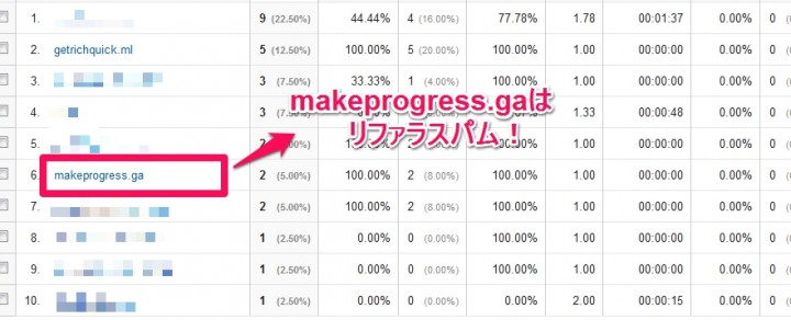 makeprogress.gaはリファラスパム!