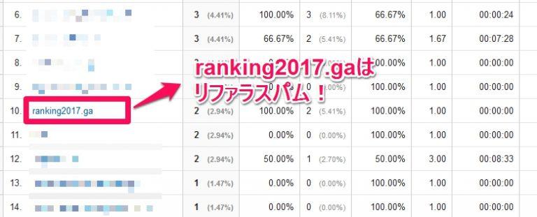 ranking2017.gaはリファラスパム!