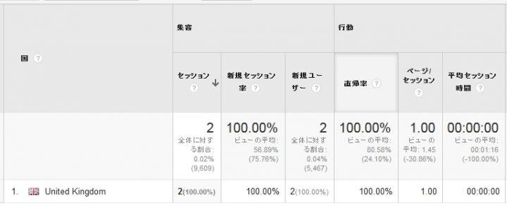 ranking2017.gaからアクセスしてくる国