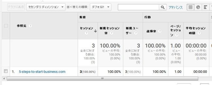 5-steps-to-start-business.comからのアクセス記録
